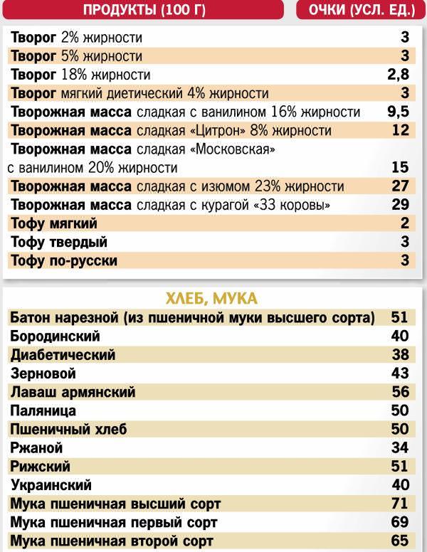 Кремлевская диета полная таблица продуктов купить с грандиозной.