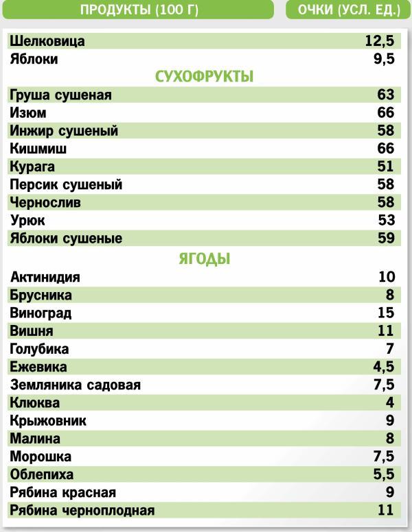 Таблица кремлевской диеты онлайн