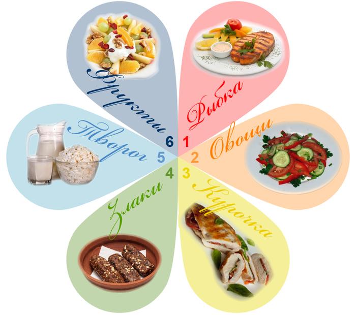 рейтинг диет для похудения