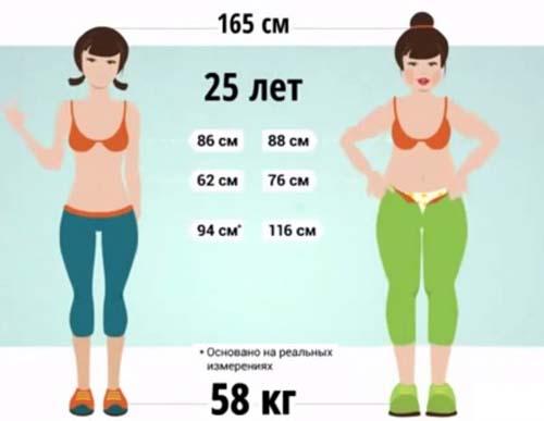 Как происходит похудение с помощью аминокислот