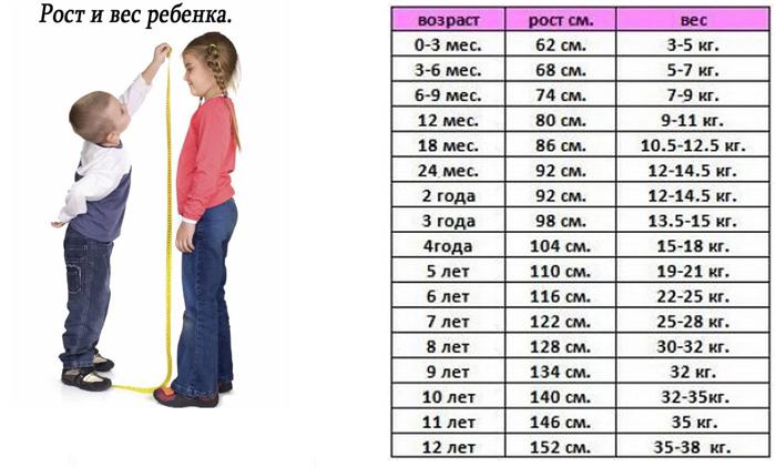 Вес и рост ребенка в 3 месяца 76