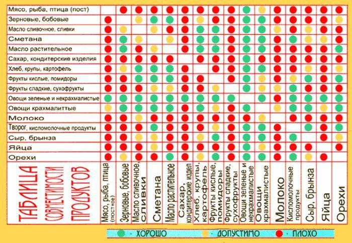 906a997b7c79 Правильное сочетание продуктов при правильном питании